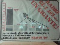 Indagine nazionale ABACUS 80 ascolto radio libere